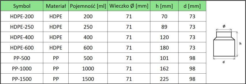 Pojemniki fi 71 e1512043856475 - Pojemniki Ø 71 200-1500 ml (wieczko ze zrywką)